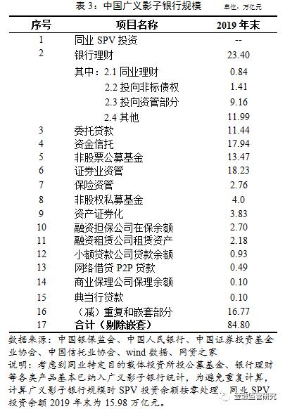 """规模降至84.80万亿元 中国影子银行或成中国式""""雷曼破产危机""""源头?"""